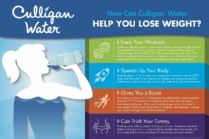 how can drinking water help you lose weight graphic?