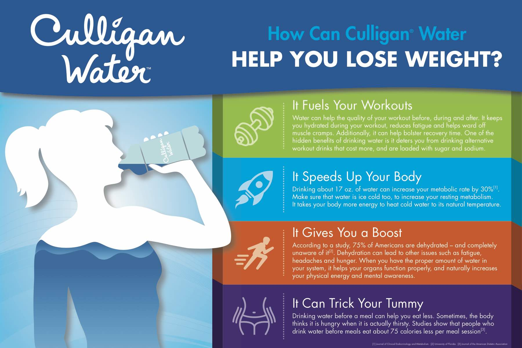 Drinking Water To Lose Weight  Culligan Pittsburgh